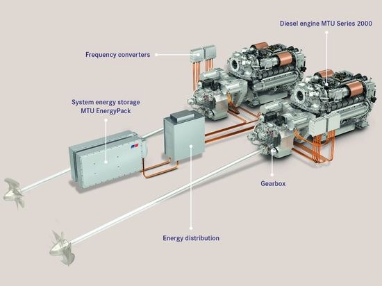 Sunseeker et Rolls Royce collaborent avec le MTU