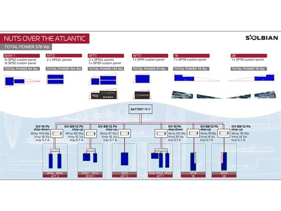 Panneaux solaires flexibles pour bateaux à rames : notre expérience