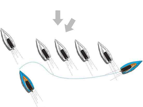 Diagramme 4 : La sortie sûre si vous ? re coincés dans un paquet, à l'intérieur d'un windshift de levage, des chances sont les bateaux autour de vous ne vont pas clouer, ainsi ce peut être une bonn...