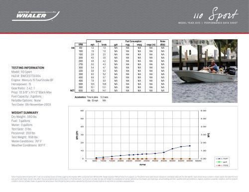 110 Sport Performance Data - 2015