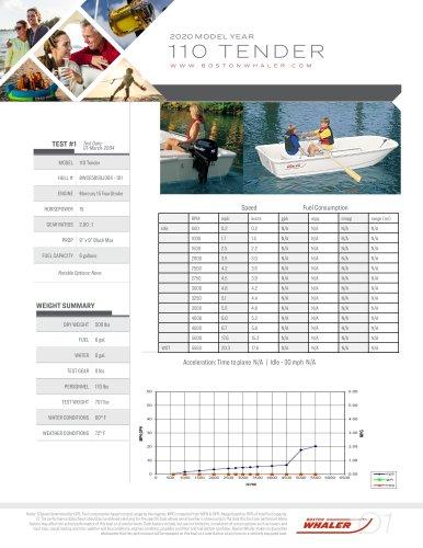 110-TENDER-2020-PERFORMANCE-DATA