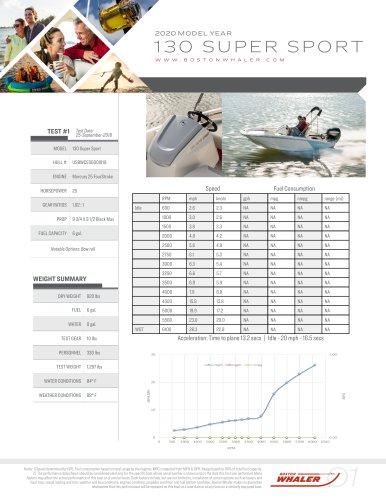130-SUPER-SPORT-2020-PERFORMANCE-DATA