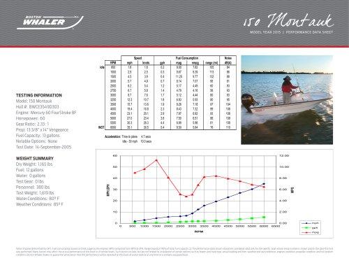 150 Montauk  Performance Data - 2015