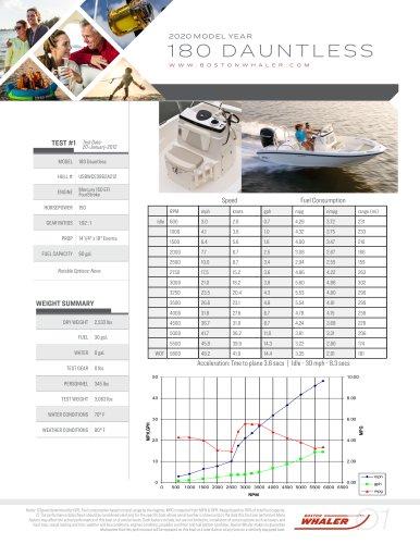 180-DAUNTLESS-2020-PERFORMANCE-DATA