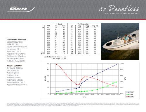 180 Dauntless Performance Data - 2015