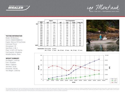 190 Montauk Performance Data - 2015