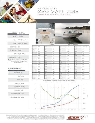 230-VANTAGE-2020-PERFORMANCE-DATA