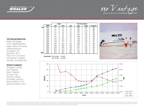 230 Vantage Performance Data - 2015