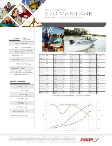 270-VANTAGE-2020-PERFORMANCE-DATA