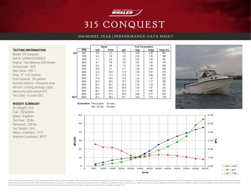 315 CONQUEST PERFORMANCE DATA SHEET 2016