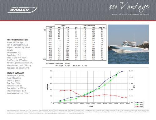 320 Vantage Performance Data - 2015