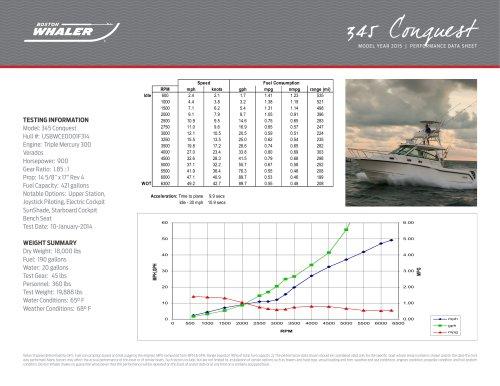 345 Conquest Performance Data - 2015
