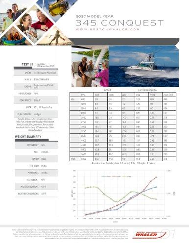 345-CONQUEST-PILOTHOUSE-2020-PERFORMANCE-DATA