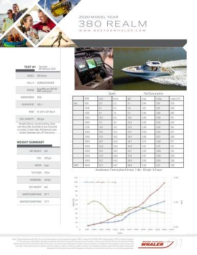 380-REALM-2020-PERFORMANCE-DATA