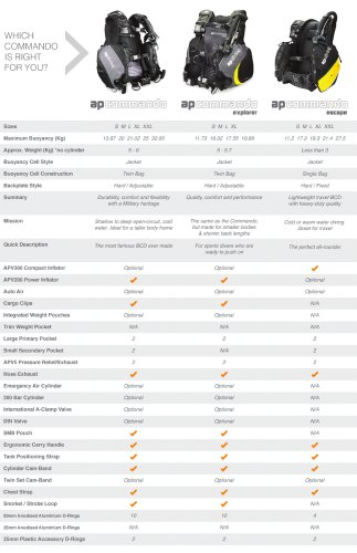 BCD comparison table
