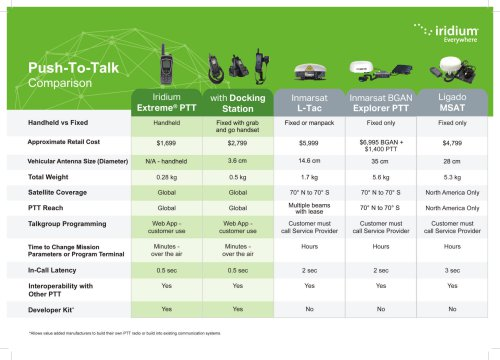 Iridium Push-to-Talk – Comparison Chart
