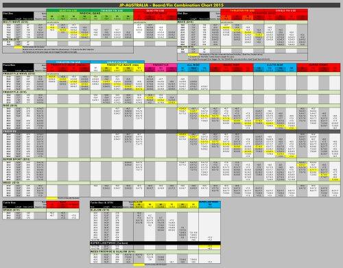BOARD FIN COMBINATION CHART