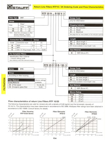 Hydraulic Oil Filter Specifications