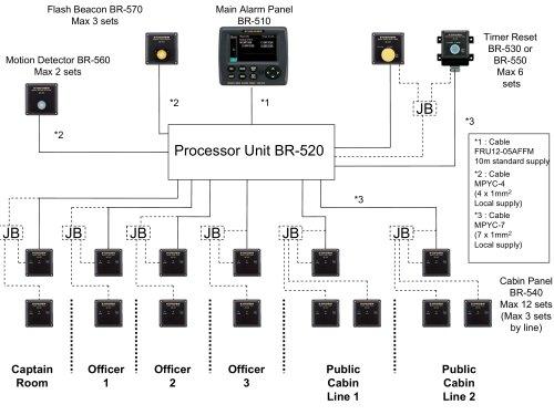 Câblage simplifié BR500