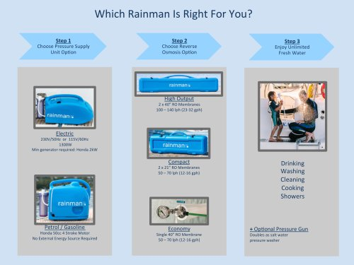 Rainman selection